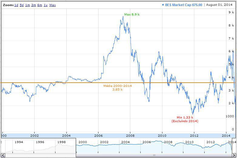 BES Market Cap