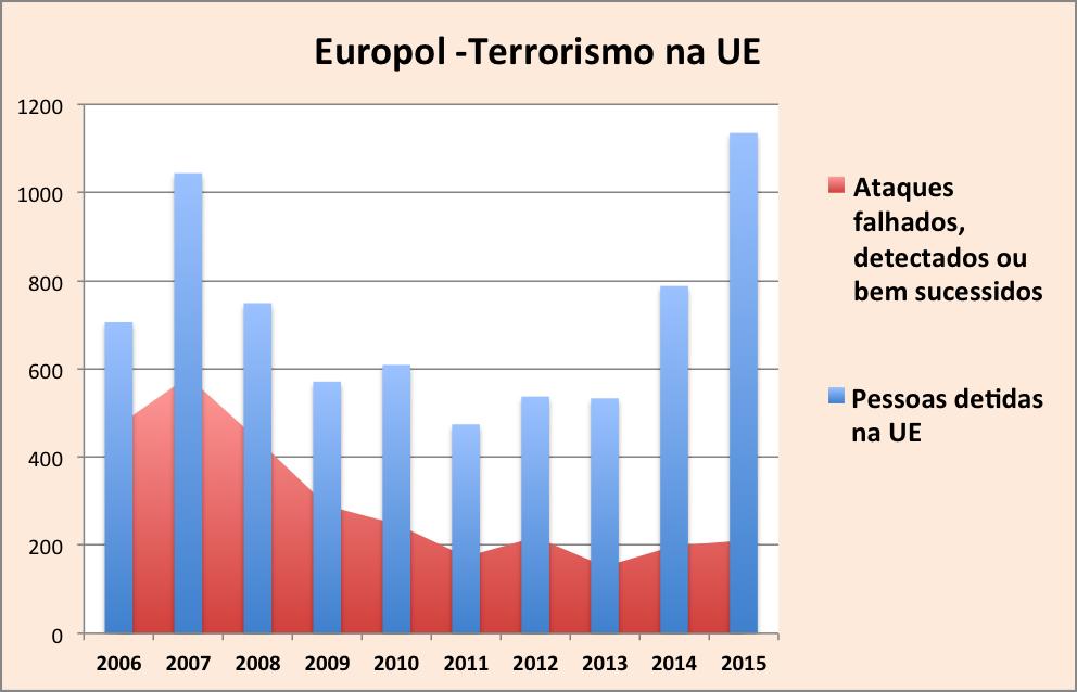 Europol - gráfico terrorismo - sucessidos
